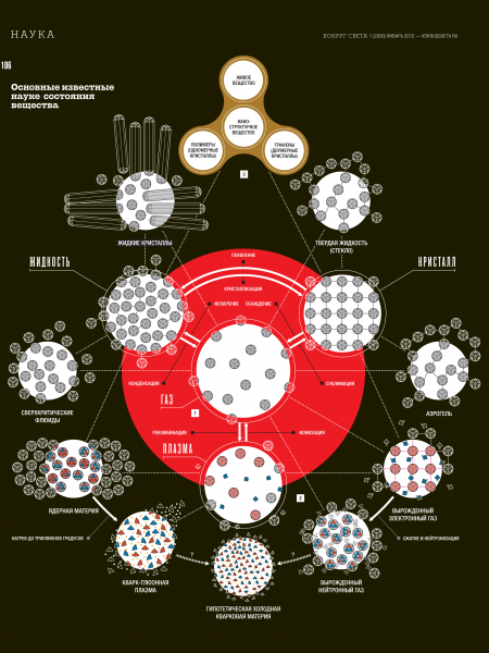 All known states of matter Infographic