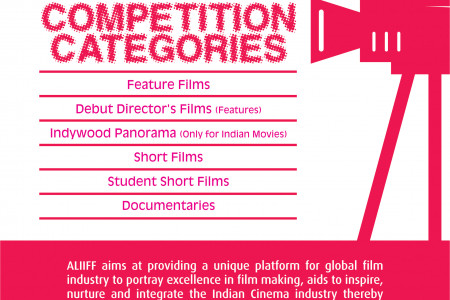 All lights India International Film Festival Competition Categories Infographic