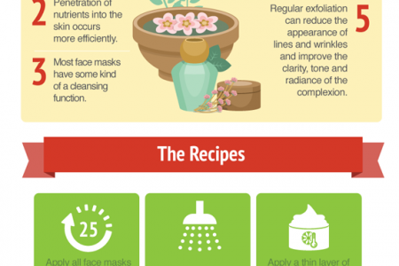 All Natural Anti-Aging Face Masks Infographic