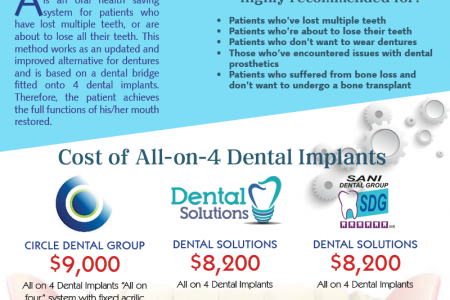 All on 4 Dental Implants in Los Algodones, Mexico Infographic