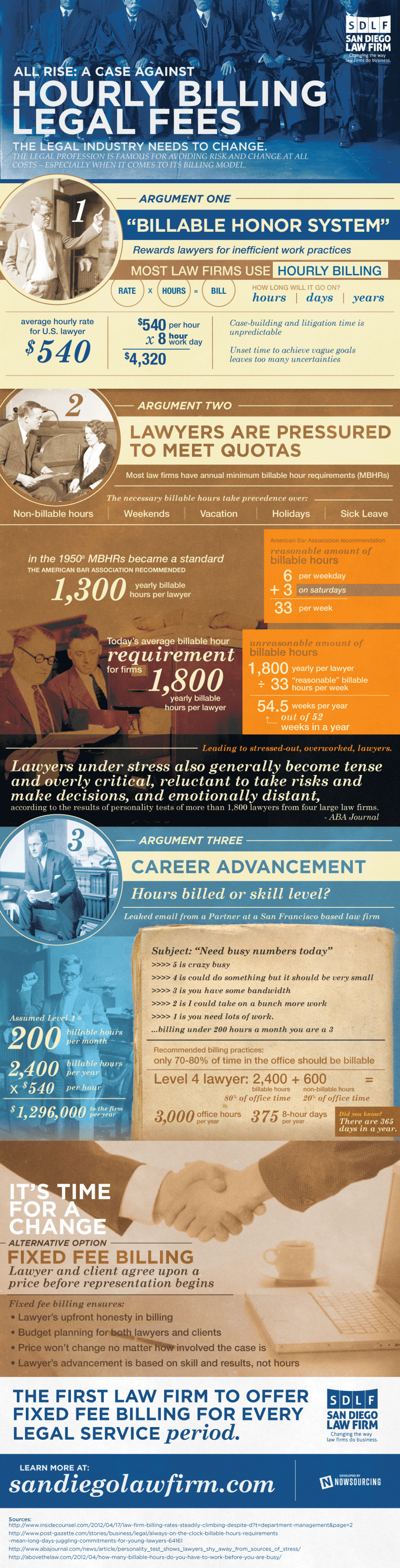 All Rise: A Case Against Hourly Billing Legal Fees Infographic