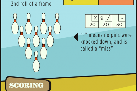 All Strikes, No Gutters: Your Guide to Better Bowling Infographic