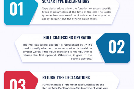 All That's New in PHP 7  Infographic
