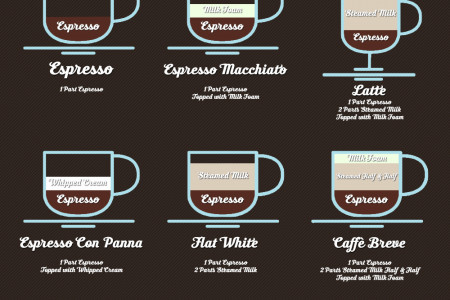 All the Different Types of Coffee Explained Infographic