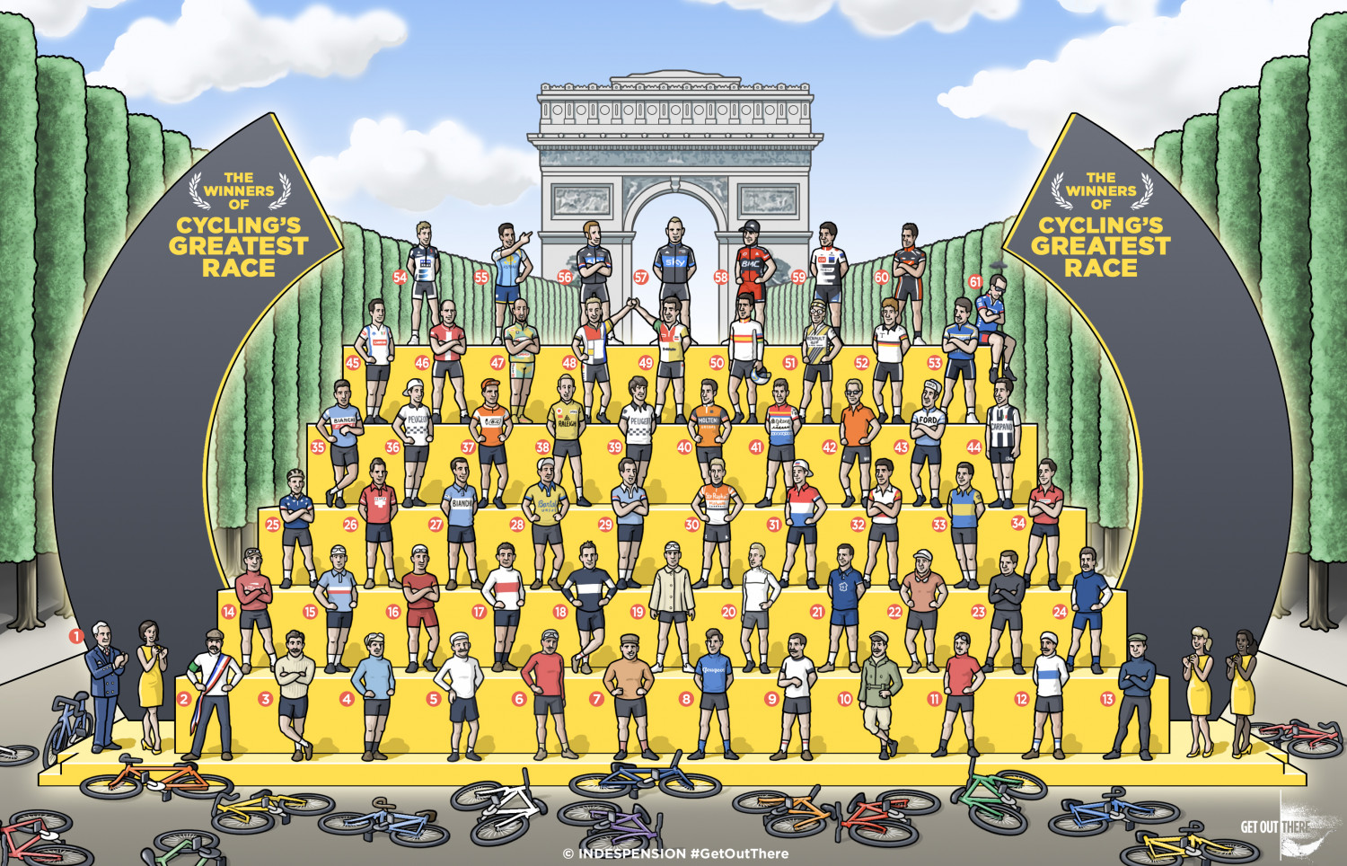All the Winners of the Tour de France Infographic