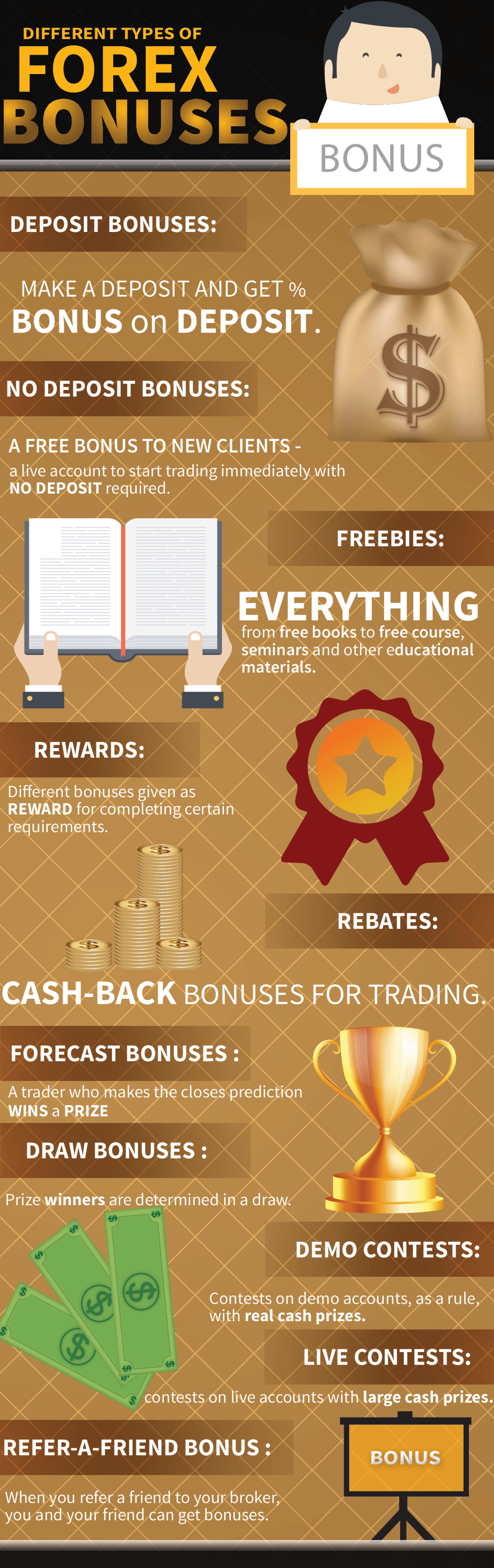 Various types of forex market