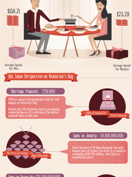 All You Need Is Love (And A Bank Account) On Valentine's Day Infographic