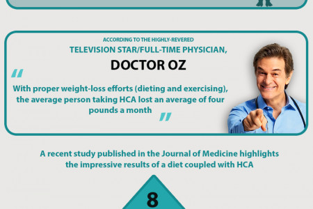 All You Need to Know About Garcinia Cambogia ! Infographic