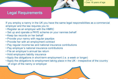All You Need To Know About Hiring A Nanny Infographic