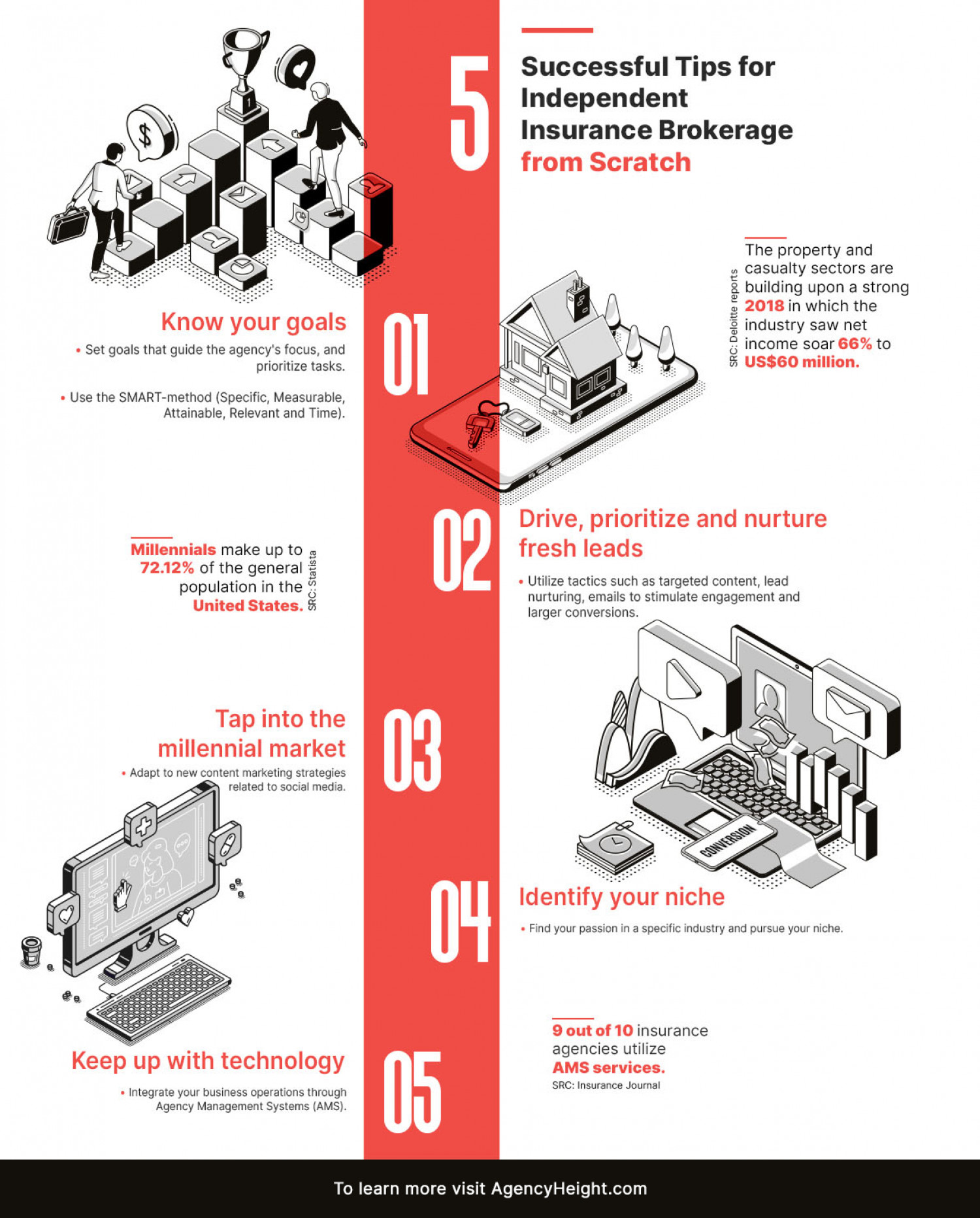 All You Need To Know About Insurance Brokerage Infographic