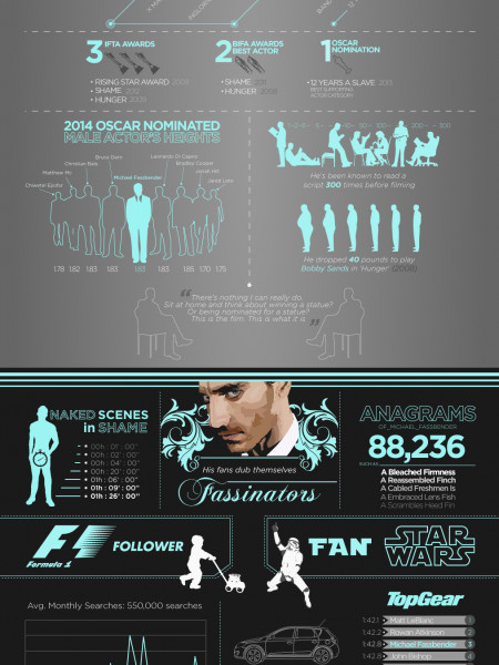 Michael Fassbender  Infographic