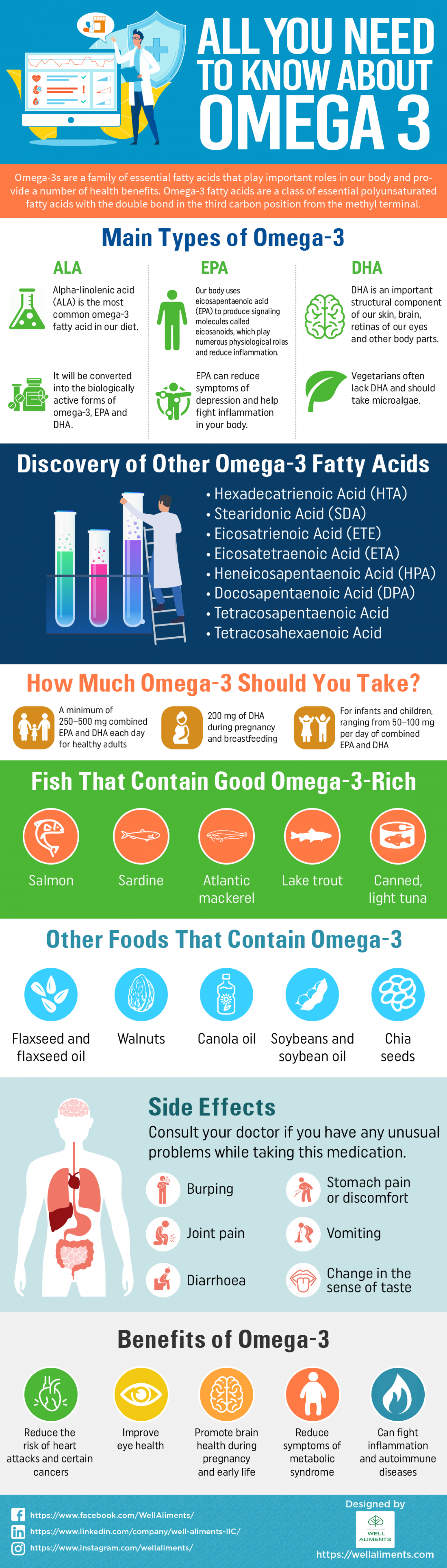 All you need to know about OMEGA 3 Infographic