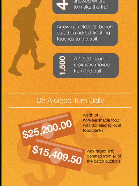 All You Need To Know About SummitCorps Infographic