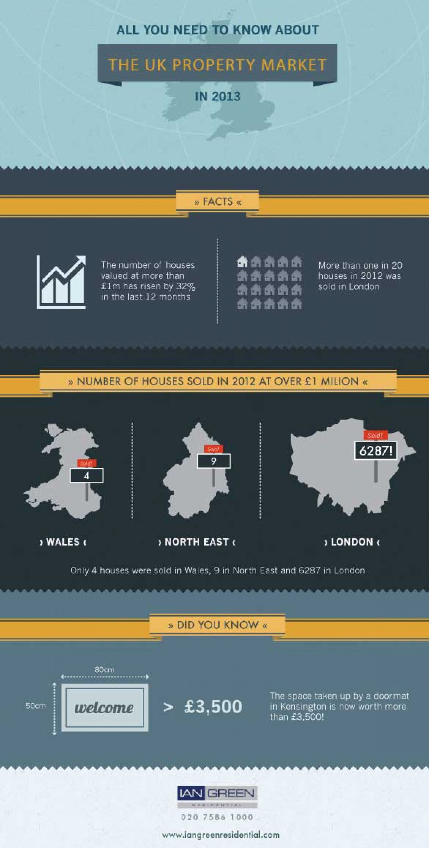 All You Need To Know About The Property Market In 2013 Infographic