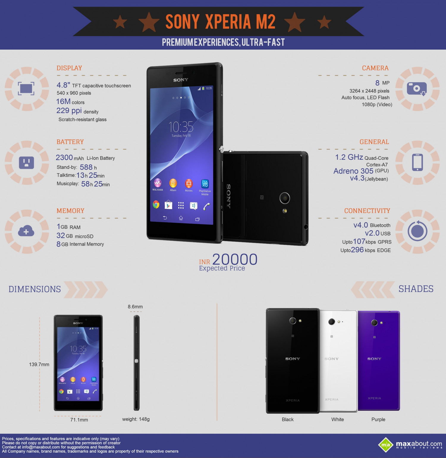 All You Need to Know about the Sony Xperia M2 Infographic