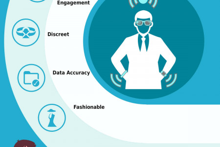 All You Need to Know About Wearable App Development – The Potential It Holds for Us Infographic