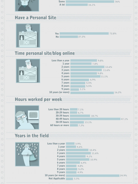 All You Need To Know About Web Designers Infographic