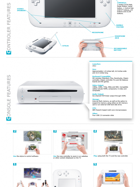 All you need to know about Wii U  Infographic