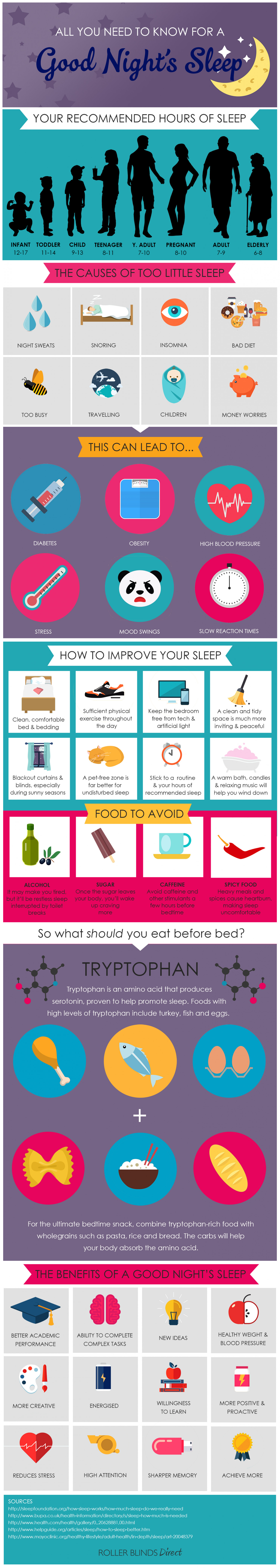All You Need To Know For A Good Night's Sleep Infographic