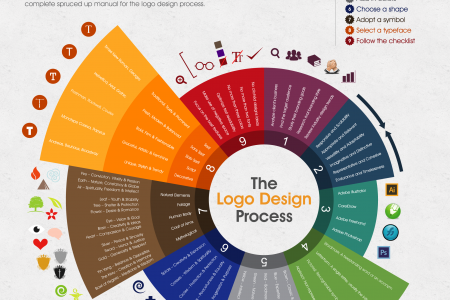 All You Need to Know to Create Custom Logo Designs in 2 Days Infographic