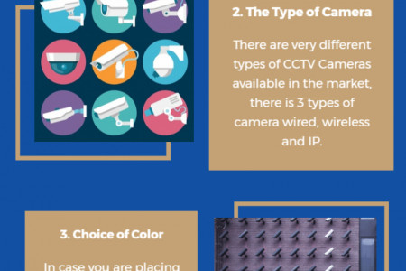All You To Know About CCTV Installation Process Infographic