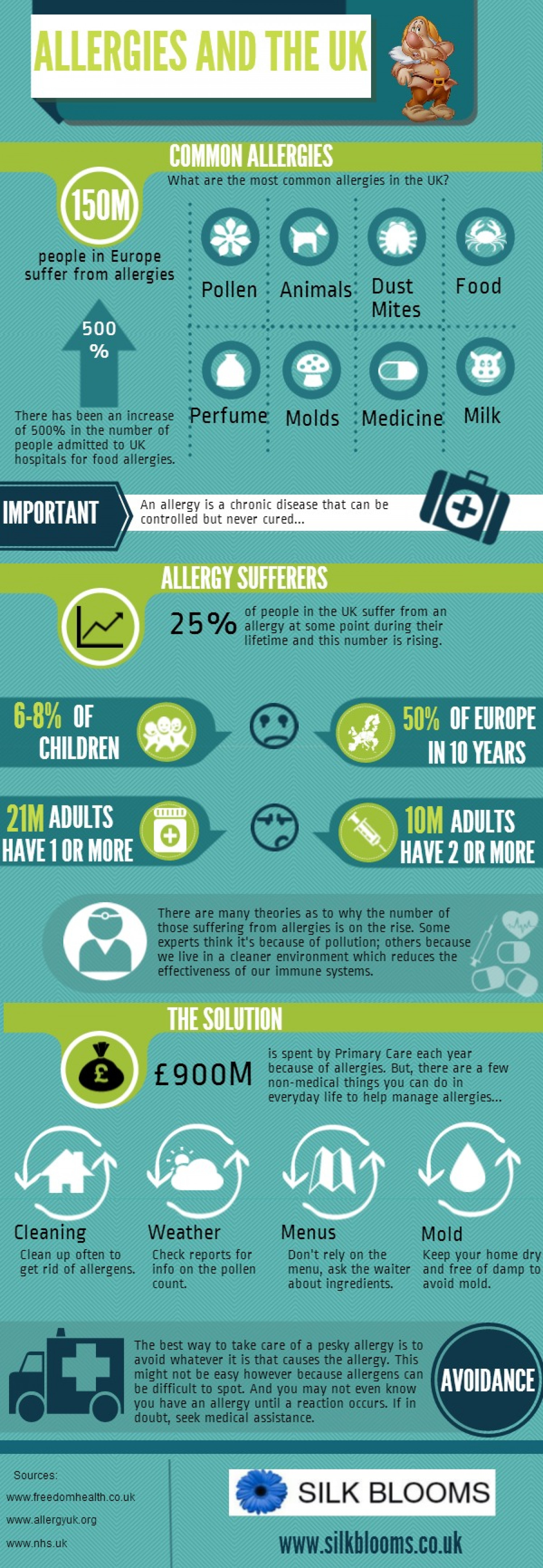 Allergies and the UK Infographic