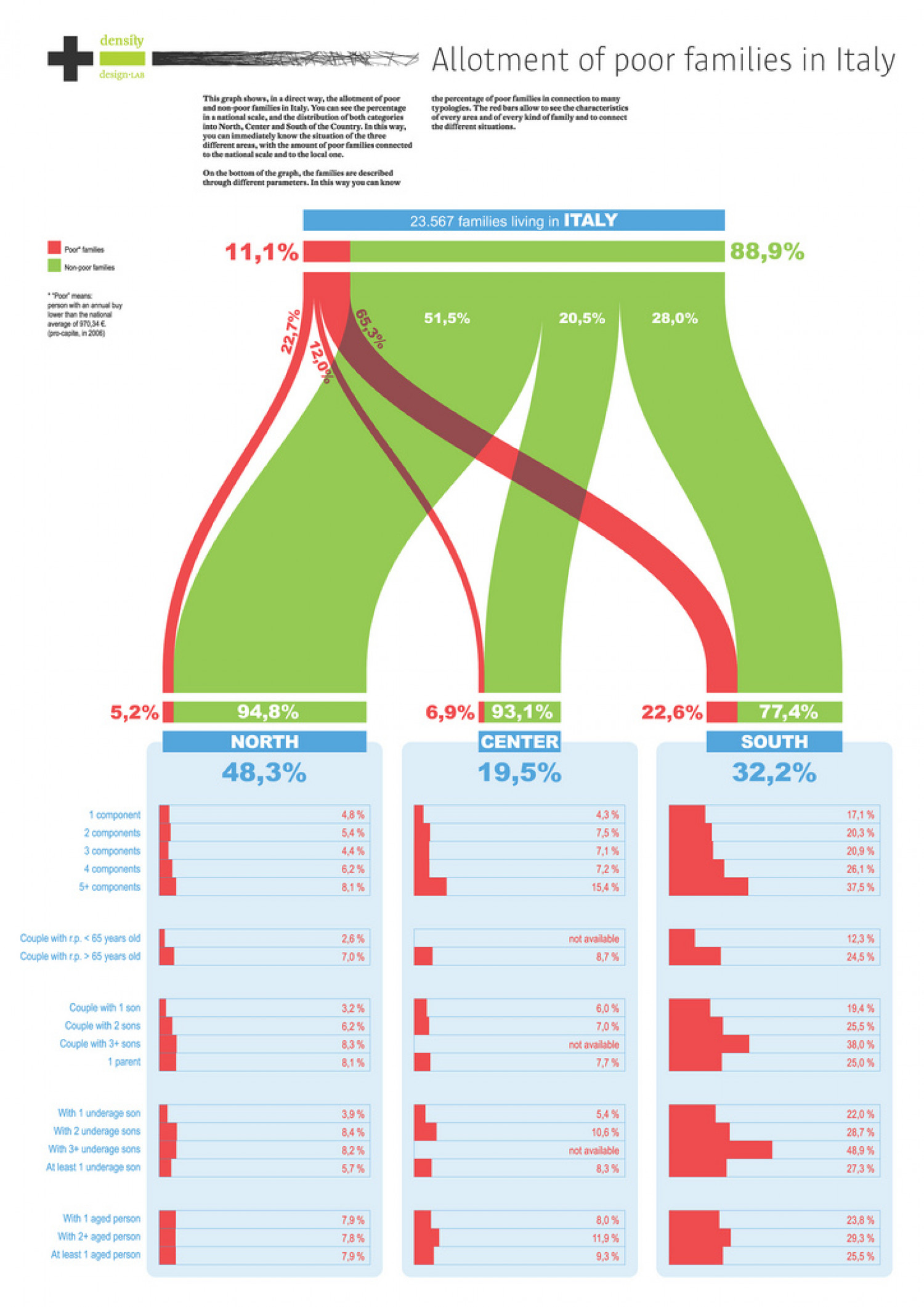 Allotment of Poor Families in Italy Infographic