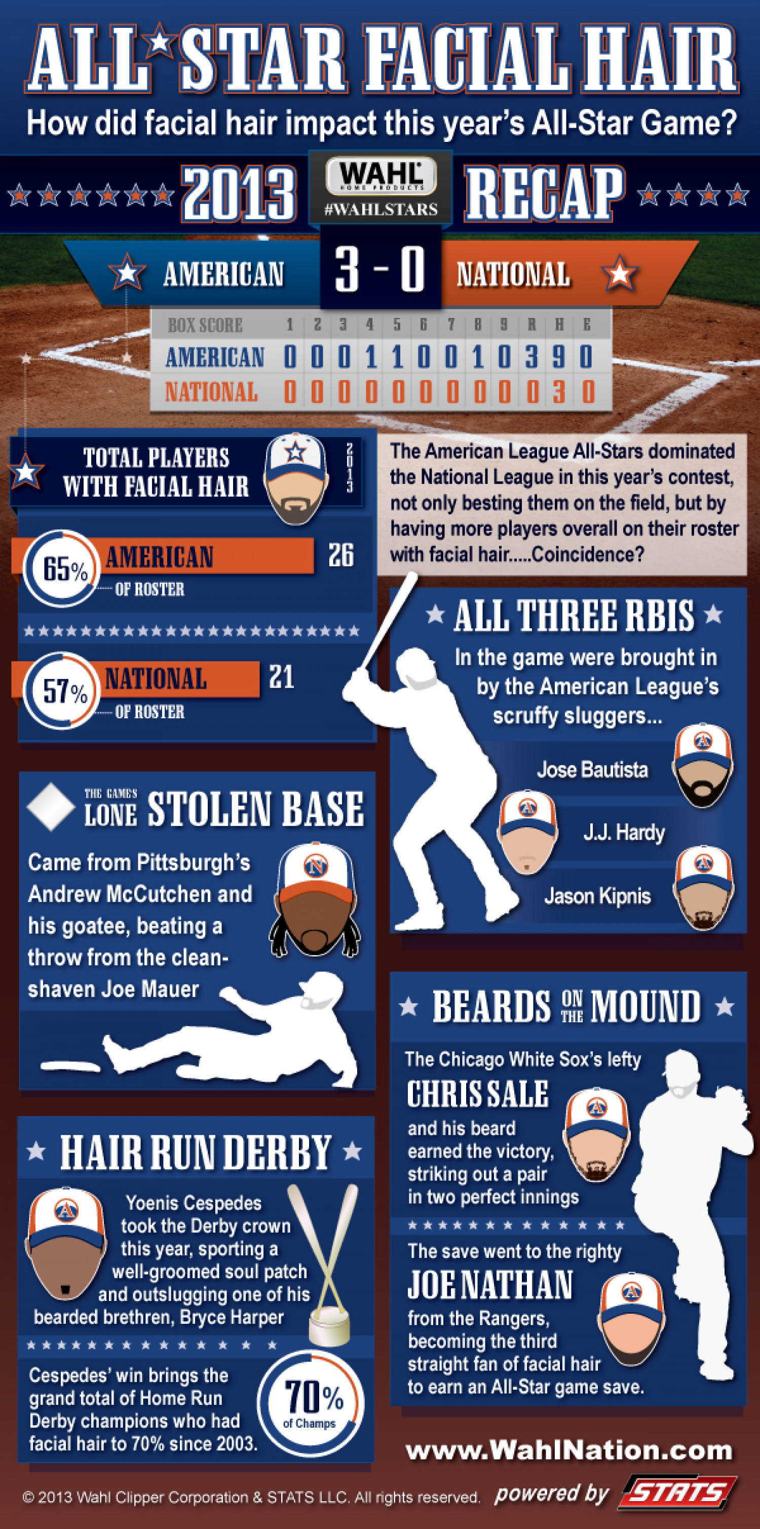 All-Star Facial Hair Highlights Infographic