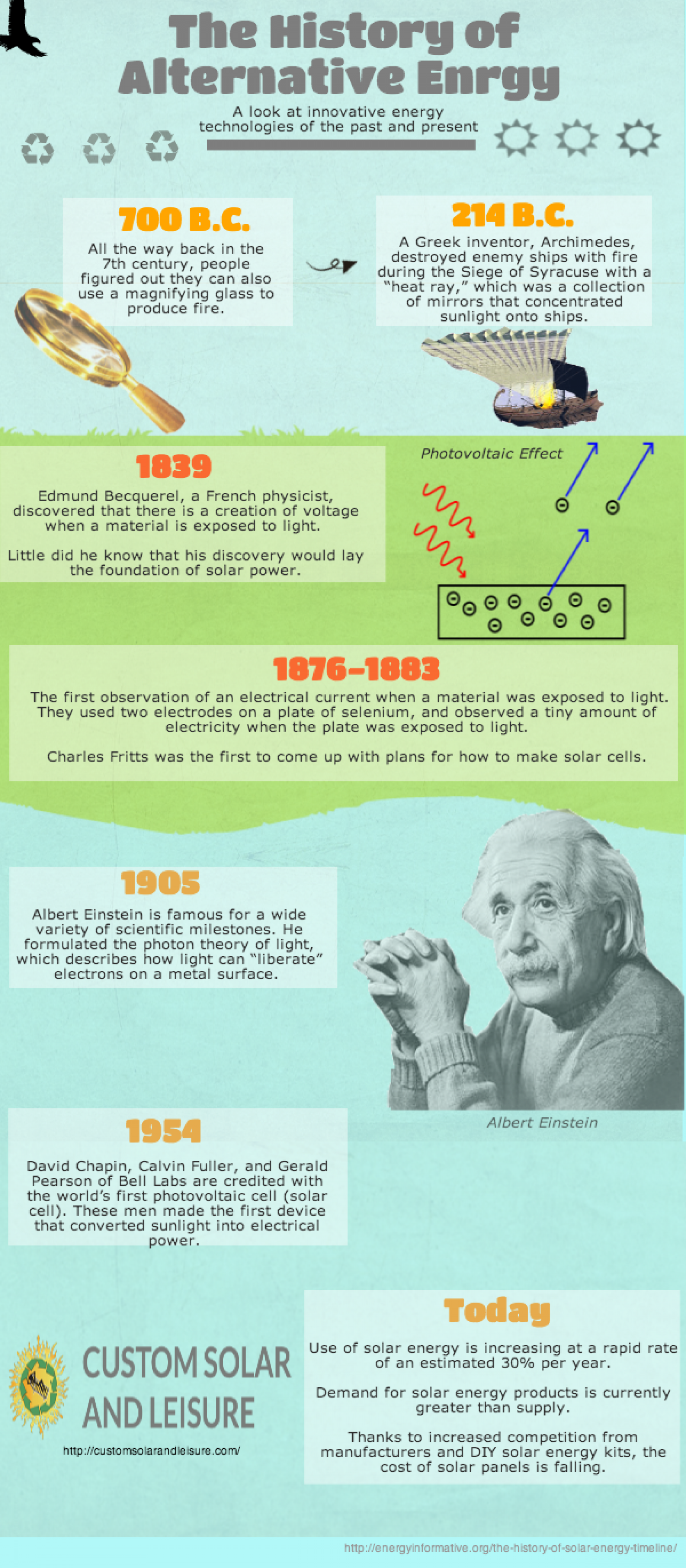 The History of Alternative Energy Infographic
