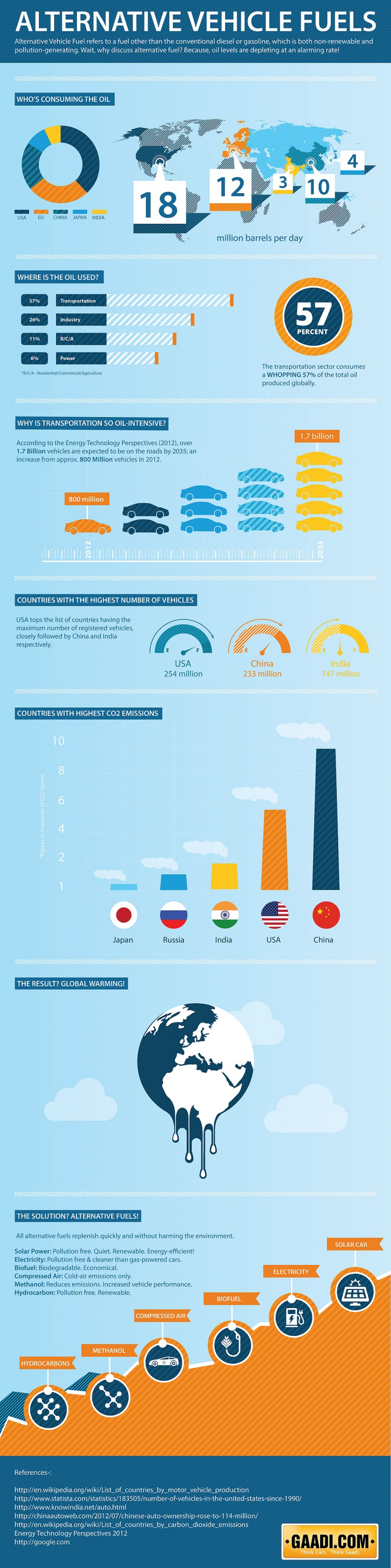Alternative Vehicle Fuels Infographic