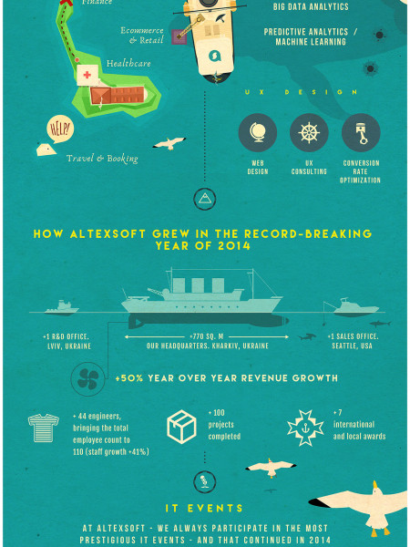 AltexSoft: 2014 in Review Infographic