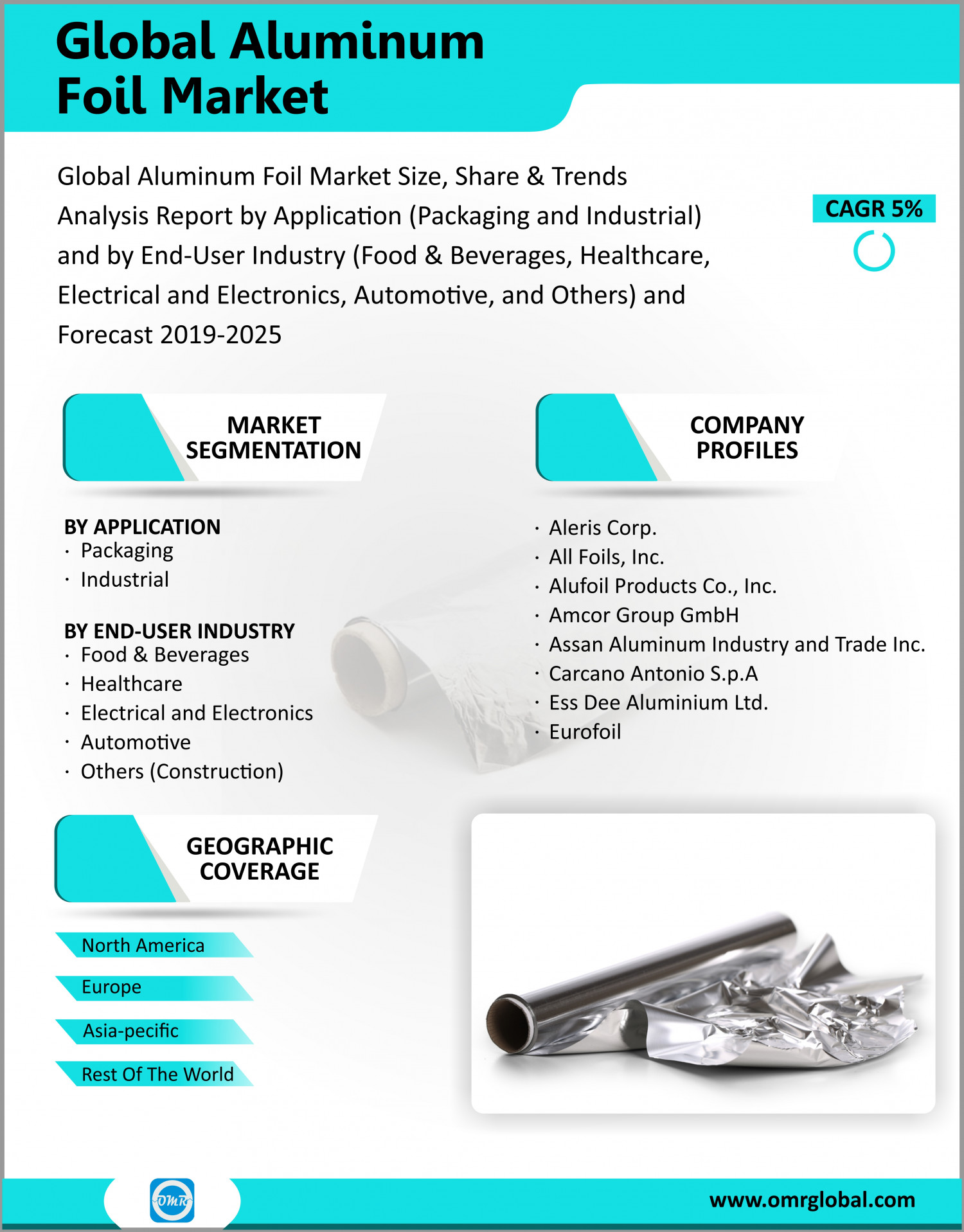 Aluminum Foil Market, Industry Analysis, Trends, Growth, Size, Share, Forecast 2019 to 2025 Infographic