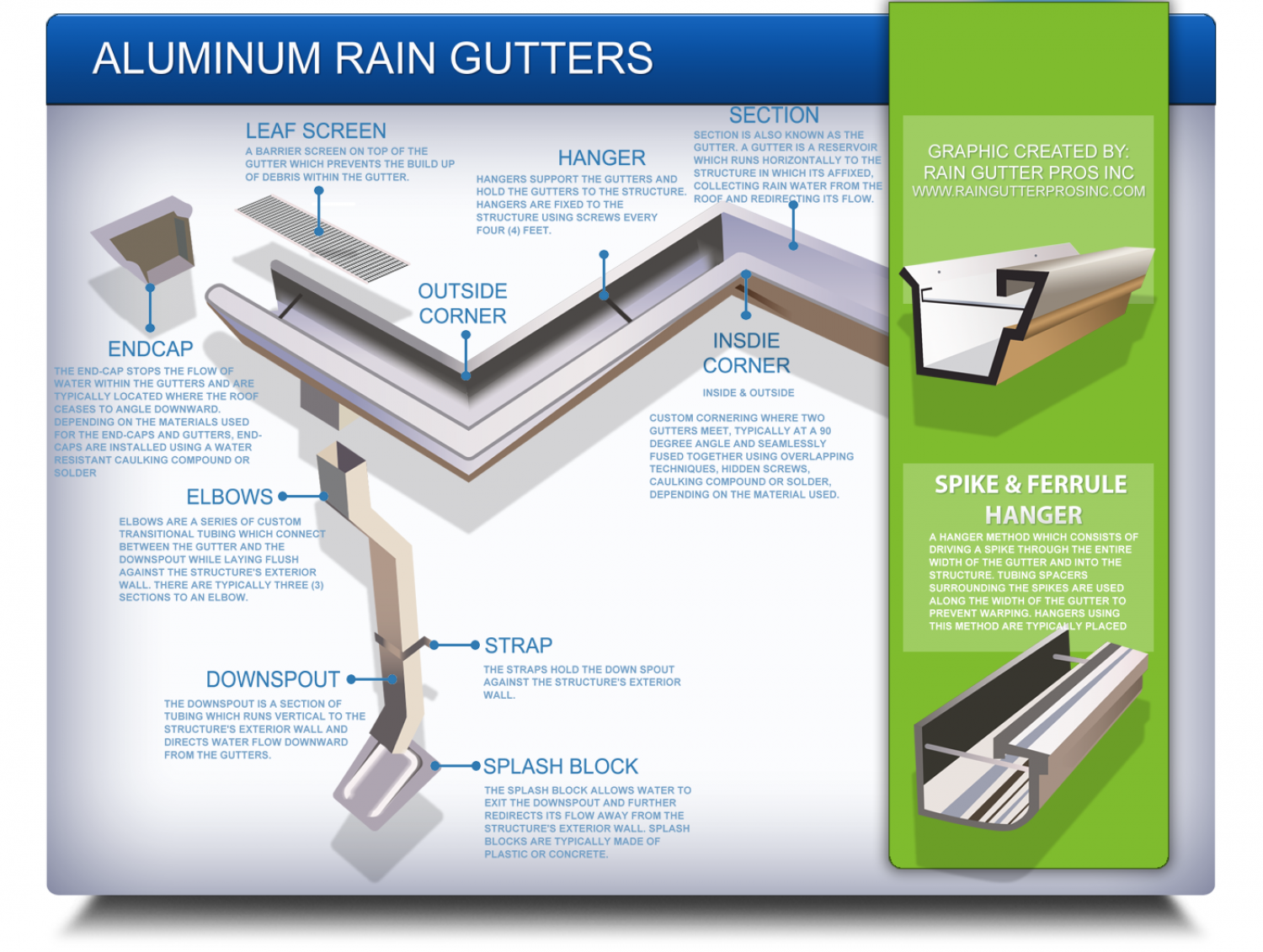 Aluminum Rain Gutter Infographic Visual Ly