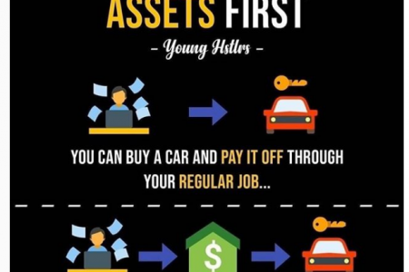 Always Invest into assets first - Assets > Liabilities Infographic