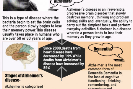 Alzheimer-An OLd Age Disease Infographic