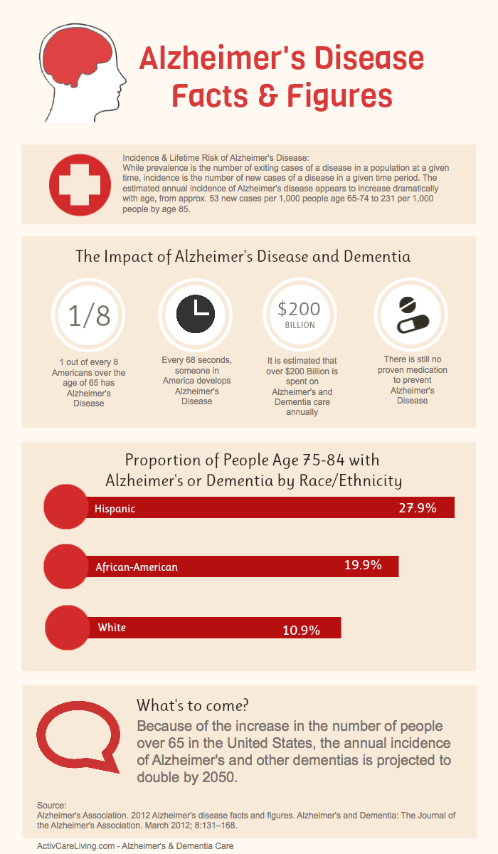 an analysis of a project on alzheimers disease Papers and presentations tweet this section highlights some of the groundbreaking research and guidance documents published or presented by alzheimer's association.