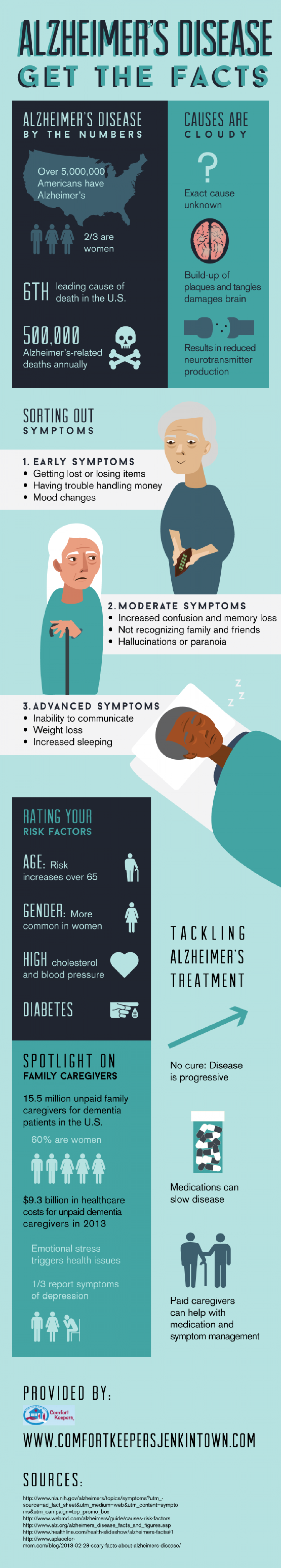 Alzheimer's Disease: Get the Facts Infographic