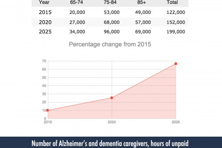 Alzheimer's in the State of Arizona [Infographic] Infographic