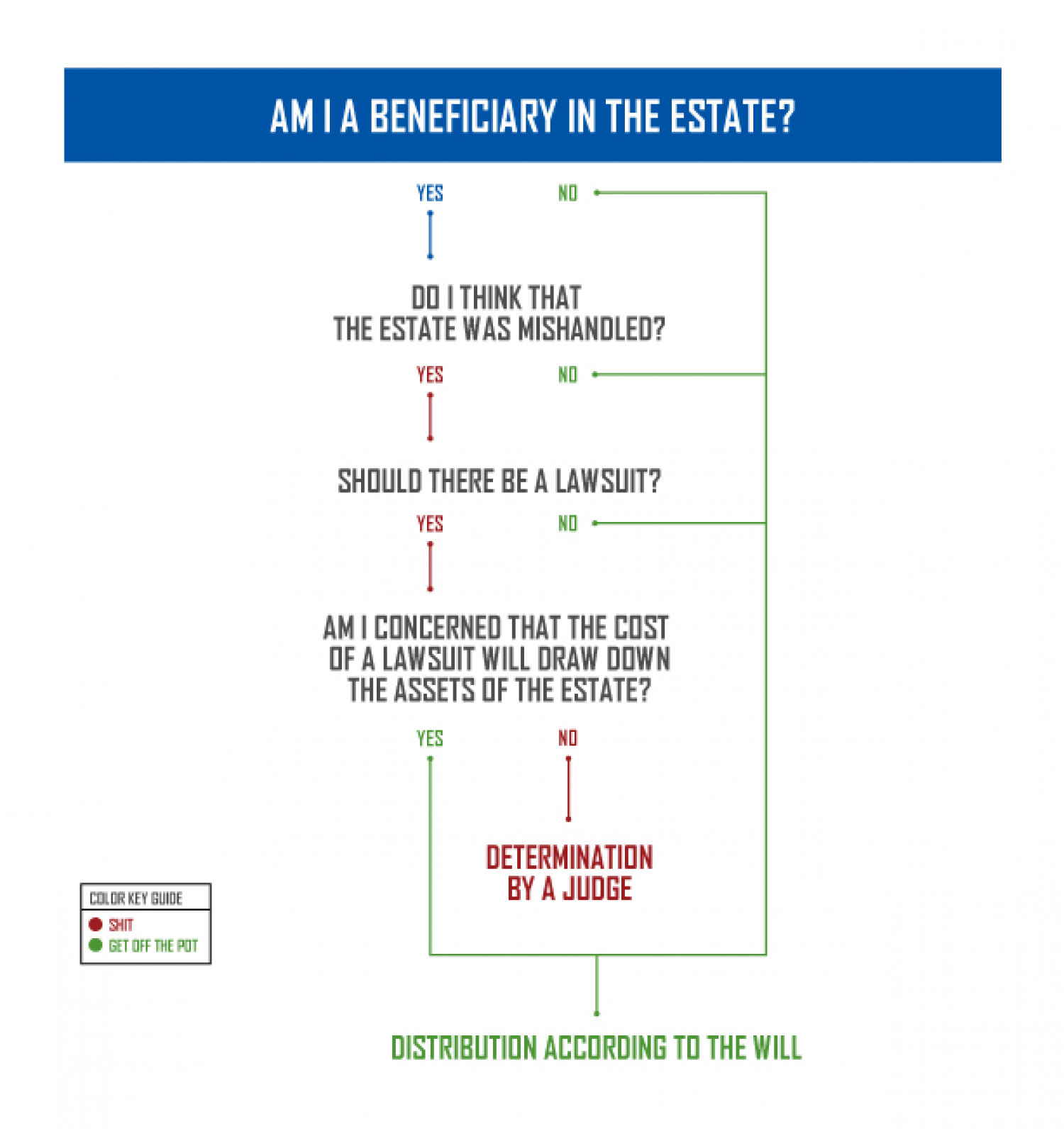 Am I A Beneficiary in the Estate? Infographic