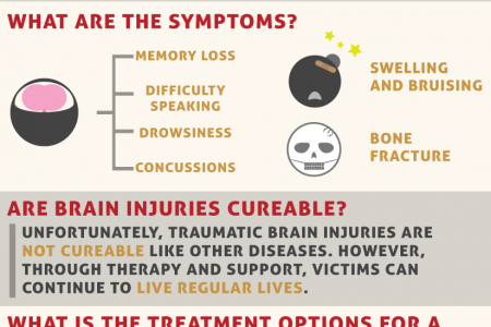 Am I A Victim Of Traumatic Brain Injury Infographic