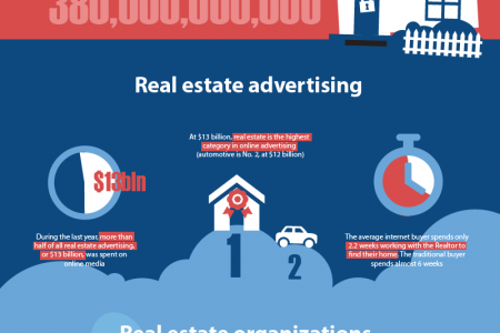 Amazing 2013 Real Estate Statistics Infographic
