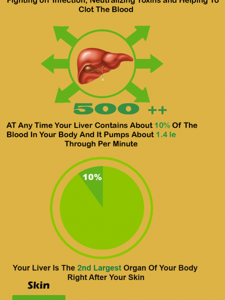 5 Shocking Fact About Your Liver Infographic