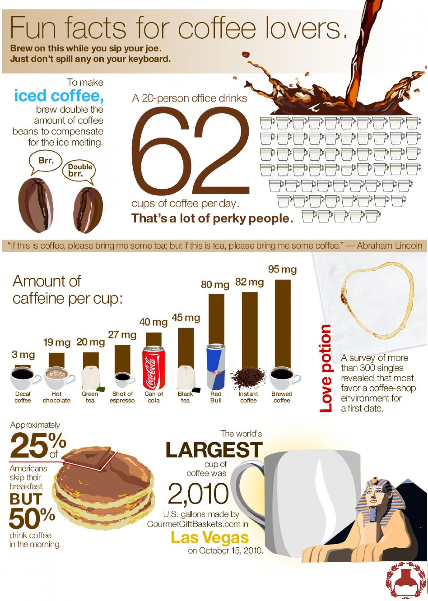 Amazing Facts About Coffee From The World Infographic