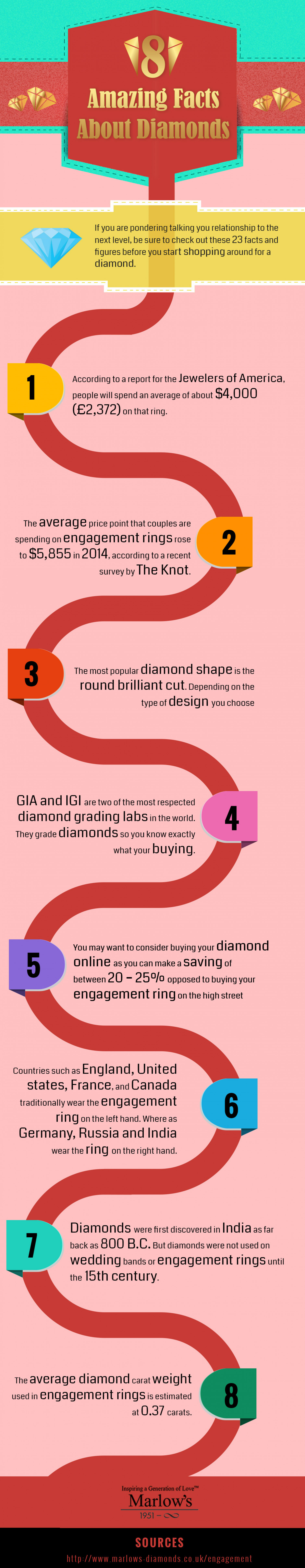 Amazing Facts About Diamonds Engagement Rings Infographic