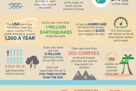 Amazing Facts You Didn't Know About The World Infographic
