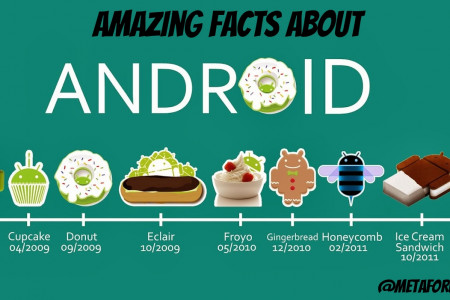 Amazing Facts You Haven't Heard Until Now About Android Infographic