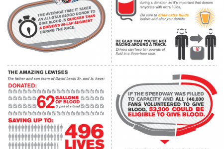 Amazing Feats of All-Star Blood Donors Infographic