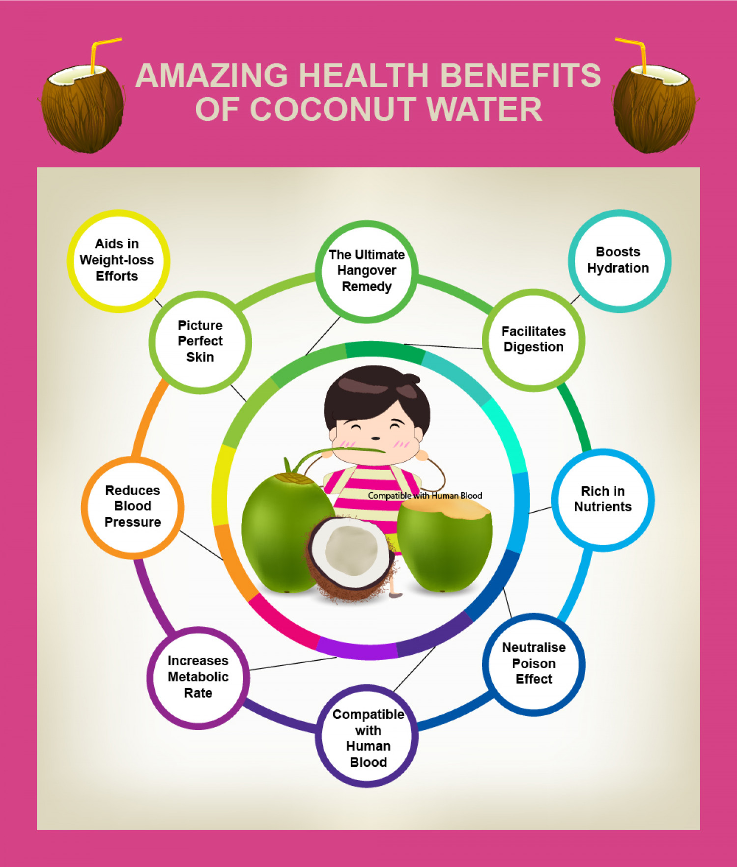 amazing health benefits of coconut water | visual.ly