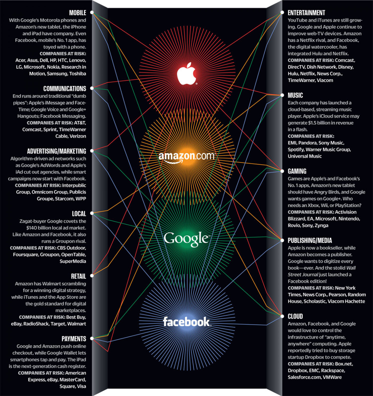 Amazon, Apple, Facebook And Google Are Eyeing Your Market Infographic
