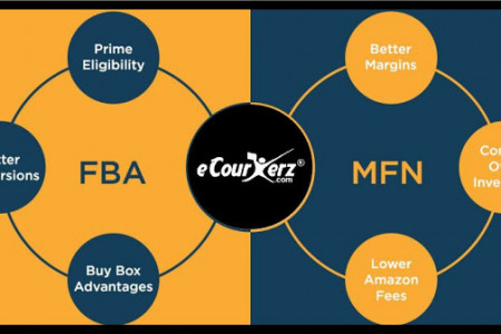 Amazon FBA and Merchant fulfillment network Infographic